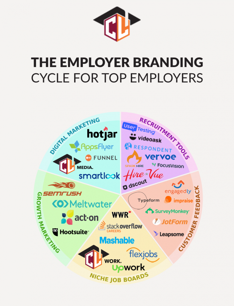 Employer Branding in 2021: The Complete Guide
